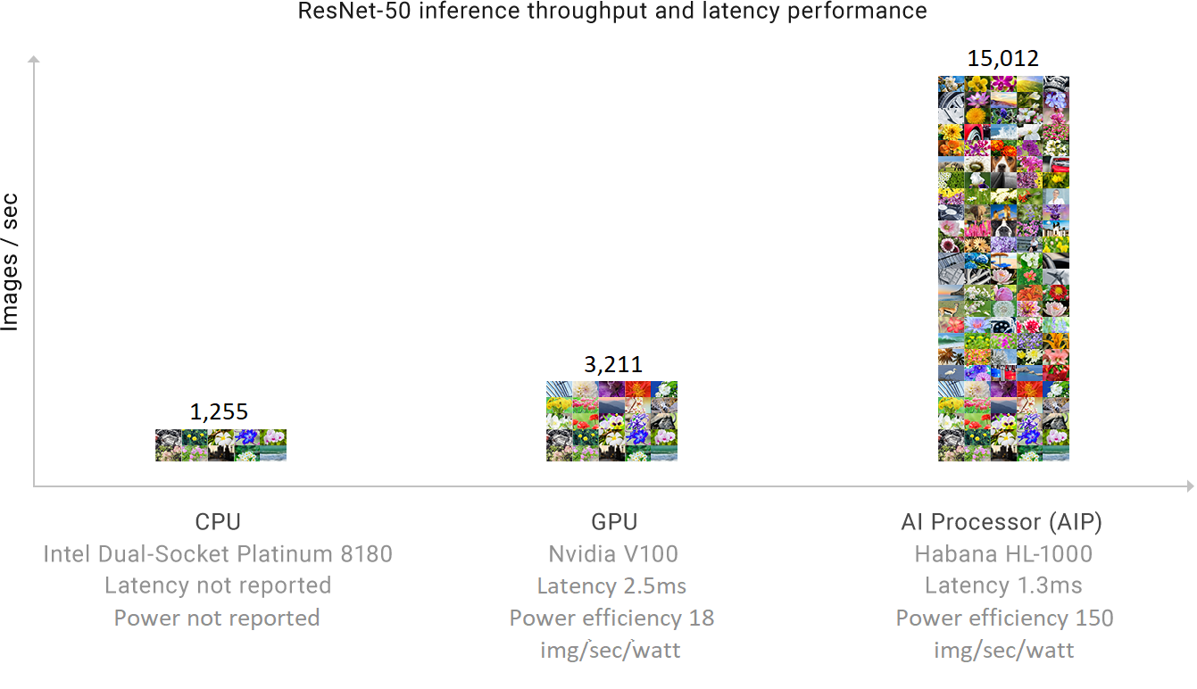 graph of AI processor images\second
